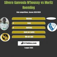 Silvere Ganvoula M'boussy vs Moritz Roemling h2h player stats
