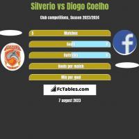 Silverio vs Diogo Coelho h2h player stats