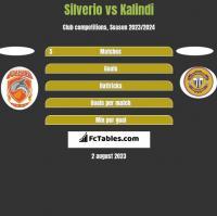 Silverio vs Kalindi h2h player stats
