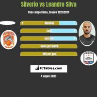 Silverio vs Leandro Silva h2h player stats