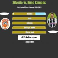 Silverio vs Nuno Campos h2h player stats