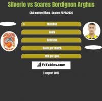 Silverio vs Soares Bordignon Arghus h2h player stats