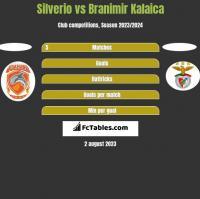 Silverio vs Branimir Kalaica h2h player stats