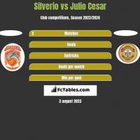 Silverio vs Julio Cesar h2h player stats