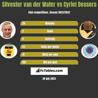 Silvester van der Water vs Cyriel Dessers h2h player stats