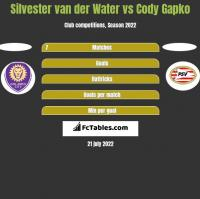 Silvester van der Water vs Cody Gapko h2h player stats