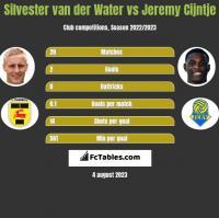 Silvester van der Water vs Jeremy Cijntje h2h player stats