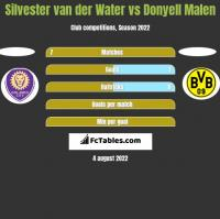 Silvester van der Water vs Donyell Malen h2h player stats