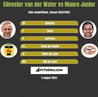 Silvester van der Water vs Mauro Junior h2h player stats