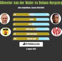 Silvester van der Water vs Delano Burgzorg h2h player stats