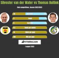 Silvester van der Water vs Thomas Buitink h2h player stats