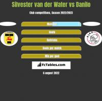 Silvester van der Water vs Danilo h2h player stats