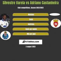 Silvestre Varela vs Adriano Castanheira h2h player stats