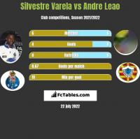 Silvestre Varela vs Andre Leao h2h player stats