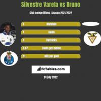 Silvestre Varela vs Bruno h2h player stats