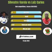 Silvestre Varela vs Luiz Carlos h2h player stats