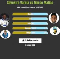 Silvestre Varela vs Marco Matias h2h player stats