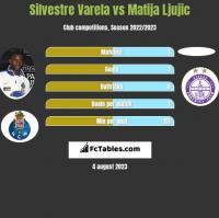 Silvestre Varela vs Matija Ljujic h2h player stats