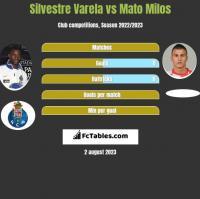 Silvestre Varela vs Mato Milos h2h player stats