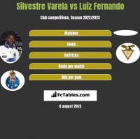 Silvestre Varela vs Luiz Fernando h2h player stats