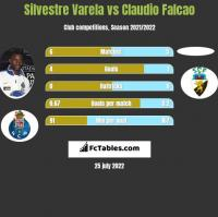 Silvestre Varela vs Claudio Falcao h2h player stats