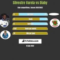 Silvestre Varela vs Diaby h2h player stats
