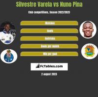 Silvestre Varela vs Nuno Pina h2h player stats