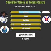 Silvestre Varela vs Tomas Castro h2h player stats