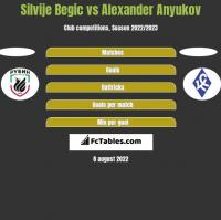 Silvije Begic vs Alexander Anyukov h2h player stats