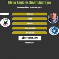 Silvije Begic vs Dmitri Andreyev h2h player stats