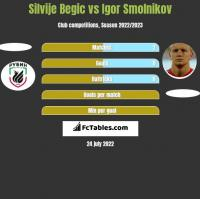 Silvije Begic vs Igor Smolnikov h2h player stats