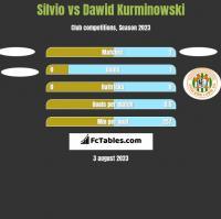 Silvio vs Dawid Kurminowski h2h player stats