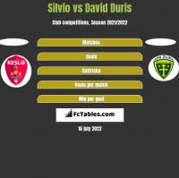 Silvio vs David Duris h2h player stats