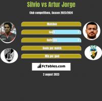 Silvio vs Artur Jorge h2h player stats
