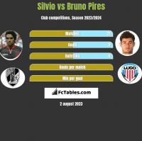 Silvio vs Bruno Pires h2h player stats
