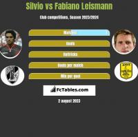 Silvio vs Fabiano Leismann h2h player stats
