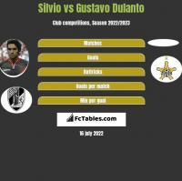 Silvio vs Gustavo Dulanto h2h player stats