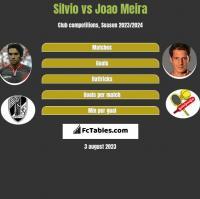 Silvio vs Joao Meira h2h player stats