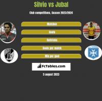 Silvio vs Jubal h2h player stats