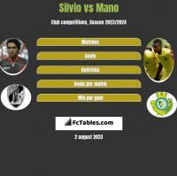 Silvio vs Mano h2h player stats