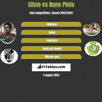 Silvio vs Nuno Pinto h2h player stats