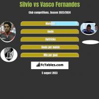 Silvio vs Vasco Fernandes h2h player stats