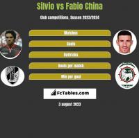 Silvio vs Fabio China h2h player stats