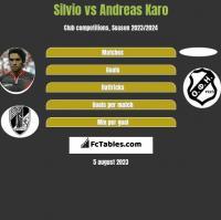 Silvio vs Andreas Karo h2h player stats