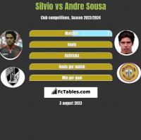 Silvio vs Andre Sousa h2h player stats