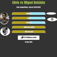 Silvio vs Miguel Reisinho h2h player stats