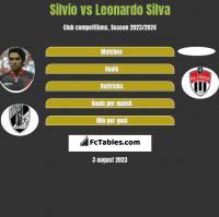 Silvio vs Leonardo Silva h2h player stats