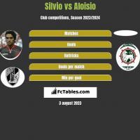 Silvio vs Aloisio h2h player stats