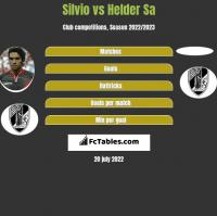 Silvio vs Helder Sa h2h player stats