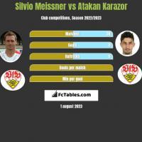Silvio Meissner vs Atakan Karazor h2h player stats